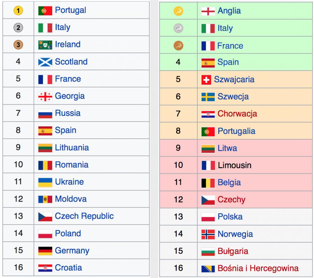 le classifiche degli Europei 7s 2004: maschili (a sinistra) e femminili (a destra)